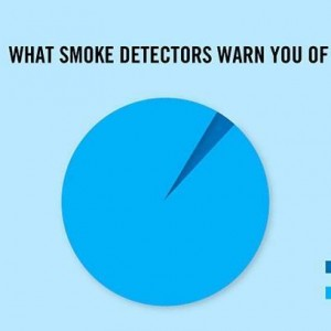 Smoke Detectors warn you of
