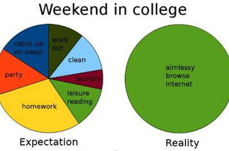 Weekend in College