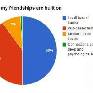 My Friendships are built on