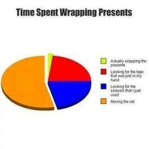 Time Spent Wrapping Present