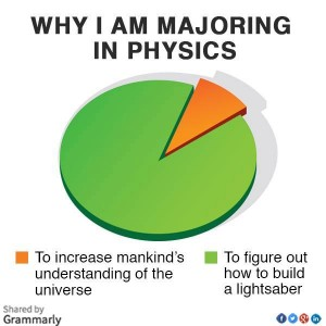 Why Study Physics